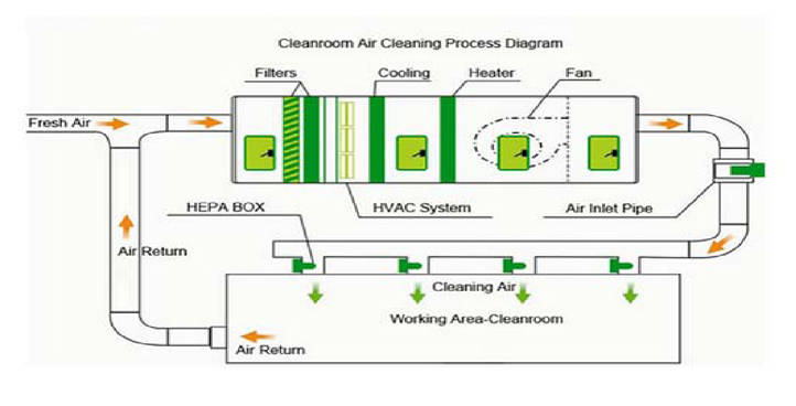 Typical Pharma HVAC System Scheme